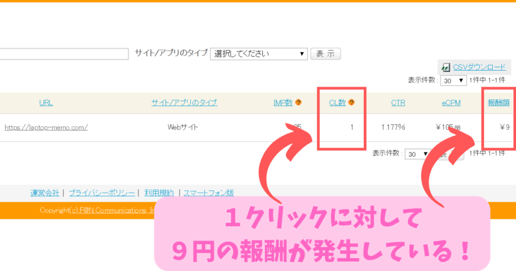 1クリックに対して 9円の報酬が発生している!